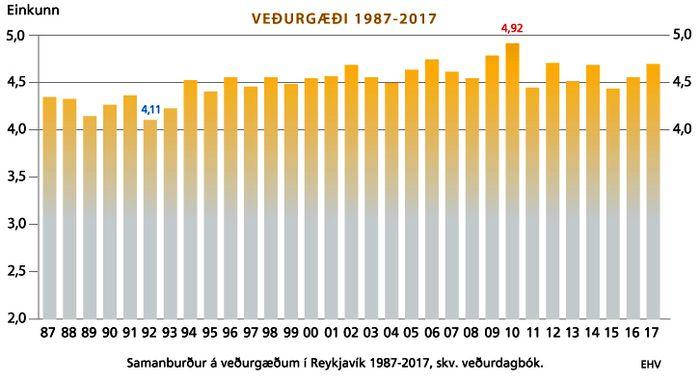 Veðurgæði 1987-2017