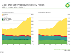Coal-World-Production-and-Consumption_1989-2015