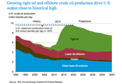 US-Oil-Production_1990-2040-2014