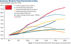 China-Coal_Consensus-We-Havent-Seen-Peak-Coal-Use-in-China-2015
