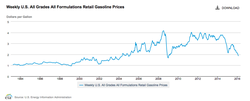 US-Gasoline-prices_1994-2016