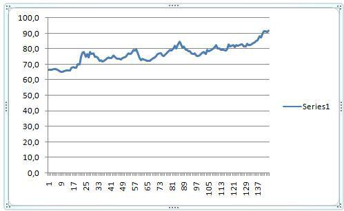 Dollari 15. feb - 15. sept