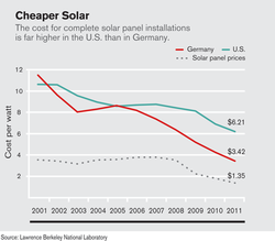 solar-pv-costs_2001-2011.png