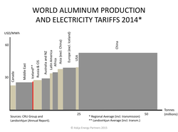 Aluminum-electricity-tariffs-to-smelters_world-and-iceland-landsvirkjun-2014