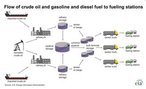 Flow of crude oil and gasoline and diesel to fueling stations