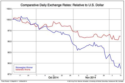 NOK-ISK-USD-11-des-2014-Comparative Daily Exchange Rates-Relative to US Dollar