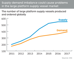 PSV-supply-and demand_2011-2014-and forecast-to-2017-IHS