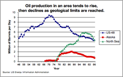Oil_US_Alaska_North_Sea_Production