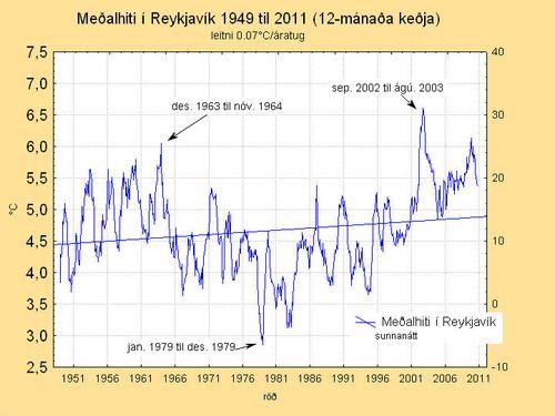 w-blogg251011-Meðalhiti-rvk