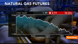 US_Natural-gas-futures-price-2012