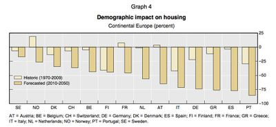 BIS Demographic impact on housing