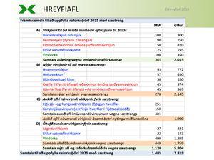 Island-raforkuthorf-fram-til-2025-med-saestreng_Hreyfiafl-2018