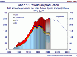 Norway_oil+gas