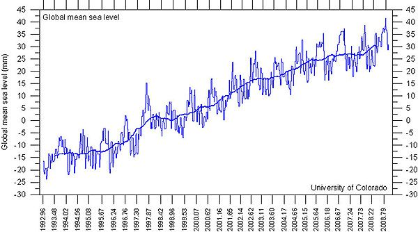 UnivColorado MeanSeaLevelSince1992 With37monthRunningAverage