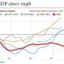 UK GDP since 1948