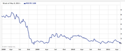 plutonic-power_stock-price_2009-2011.png