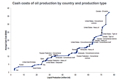 Oil-Production-Cash-Lifting-Cost_By-country-and-production-type-including-royalities_Citi_Wood-Mackenzie_End-of-2015