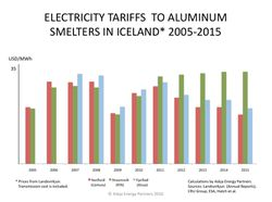 Electricity-Tariffs-to-Aluminum-Smelters-in-Iceland_2005-2015_Askja-Energy-Partners-2016