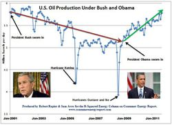 US-Oil-Production-Bush-Obama_2001-2011