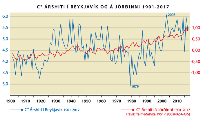Reykjavíkurhiti og heimshiti 1901-2017
