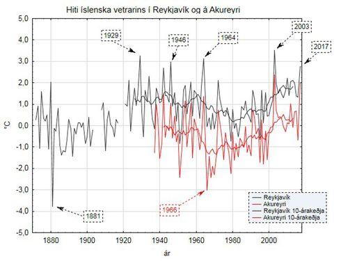 Hiti íslenska vetrarins í Reykjavík og á Akureyri