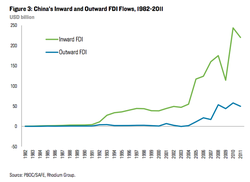 China-FDI-Inflows-and-Outflows_1982-2011