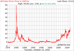 silver_prices_1975-2010.png