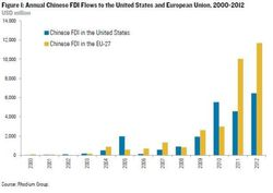 China-Foreign-Investment-USA-EU_2000-2012