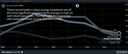 BNEF-Clean-Energy-Investment-2015-slide-8