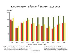 Raforkuverd-LV-til-alvera_2008-2018_Hreyfiafl-jan-2019