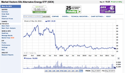 alternatve_energy_etf_gex_2007-2011.png