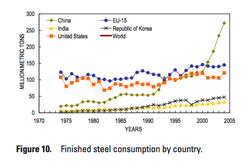 Steel-Consumption-largest-countries_1975-2005