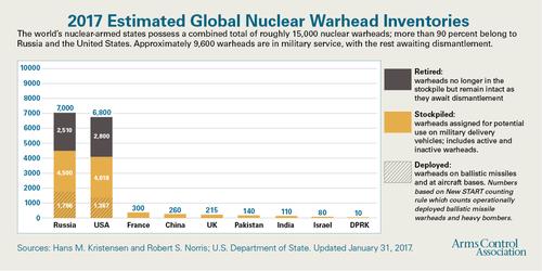 warheadinventories 170201.png