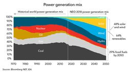 World-Power-Mix_1970-2050_BNEF-2018