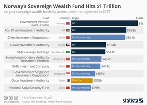 Sovereign-Wealth-Funds-largest-2017