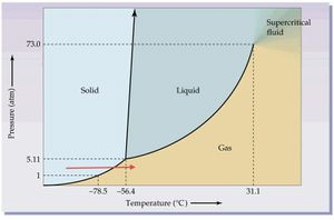 co2 phase diagram