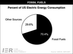 US_Fossil Fuels - Electric Energy Consumption