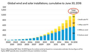 Global-wind-and-solar-over-1000-MW_1000GW_Chart-June-2018-1