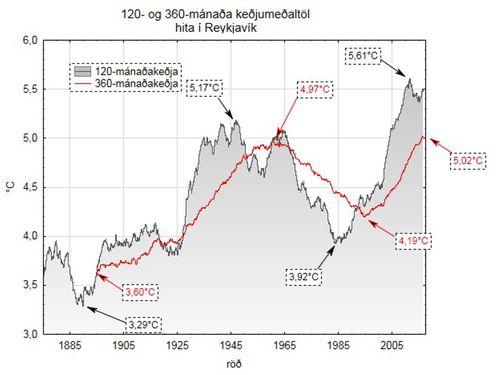 120- og 360-mánaða keðjumeðaltöl hita í Reykjavík