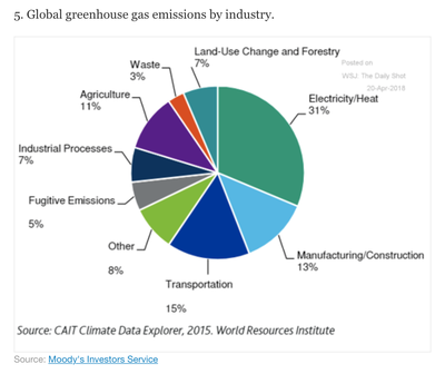 WSJ 20 apríl 2018 - Global greenhouse gas emissions by industry DS
