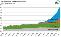 US_Natural-gas-production_2004-2011