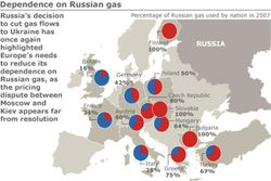 Europe-Russia-Natural-Gas-Dependency