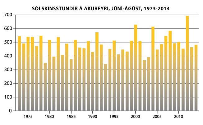 Sumarsól á Akureyri 1973-2014
