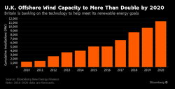 UK-Wind-Offshore-Capacity-Development_2010-2020_2015
