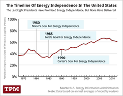 US-presidents-hoping-for-oil-independence_1973-2012