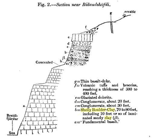 Búlandshöfði 1903