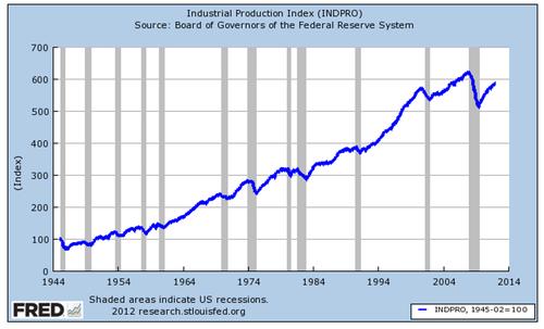 manufacturing 1947 2007