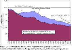 US-Alaska-Oil-Production-share-of-total_1970-2007