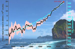 ocean-heat-content-atmospheric-carbon-dioxide-measurements