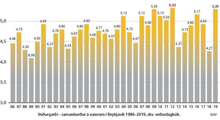 Sumareinkunn 1986-2019